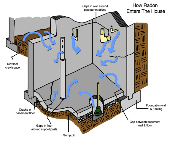 Learn How Radon Enters Your Texas House