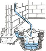 Sump Pump Service Diagram for Tiltonsville dry basements
